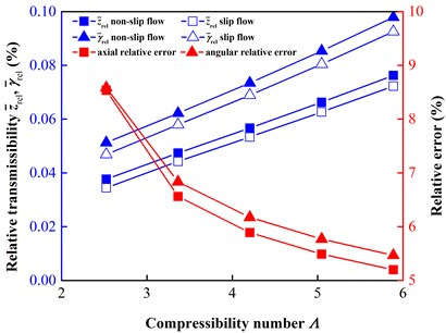 Comparison of relative transmissibility at different shaft speeds ω from 300 to 700 r/min  (Λ from 2.5233 to 5.8878)