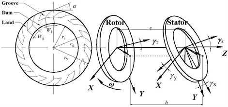 Dynamic schematic of a spiral groove gas face seal and the geometry of the rotor