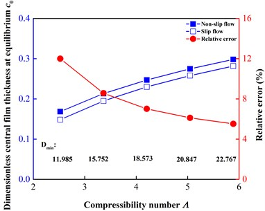 Comparison of central film thicknesses at equilibriumc0 at different shaft speedsω from 300 to 700 r/min (Λ from 2.5233 to 5.8878)