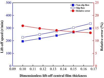Comparison of lift-off speeds at different lift-off film thicknesses from 0.6 to 1.0 μm (dimensionless values from 0.1000 to 0.1667)
