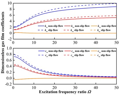 Comparison of frequency dependent stiffness and damping coefficients of gas film.  a) Λ varies from 2.5233 to 5.8878 (ω from 300 to 700 r/min) where Ω= 1;  b) Ω varies from 0.5 to 50 where Λ= 2.5233 (ω= 300 r/min)