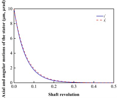 Stability example where the stator  has axial and angular initial deviations  (i.e., z*(0)= 10 μm, γx*(0)= 10 μrad)  when ω= 300 r/min (i.e., Λ= 2.5233)