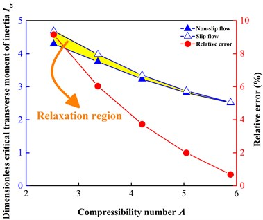 """Comparison of critical transverse moment of inertia at different shaft speeds ω from 300 to 700r/min (Λ from 2.5233 to 5.8878), and """"relaxation region"""" offers a softer demand of angular stability when considering the slip flow"""