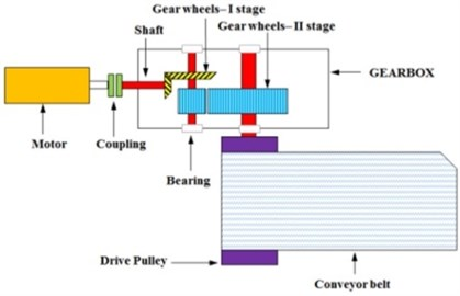 a) Scheme of the investigated machine, b) location of sensors on gearbox housing