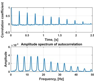 a) Output spectrogram composed of first PCA components, b) time series extracted  from output spectrogram, spectrum of integrated time series and c) autocorrelation function  of the integrated time series with its spectrum