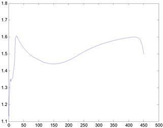 Curve graph, Re=500