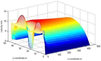 3D graph, Re=20