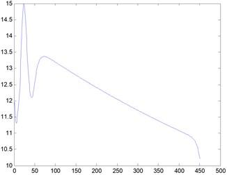 Curve graph, Re= 20