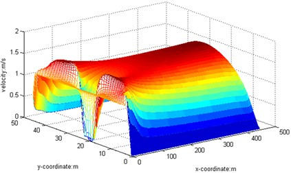 3D graph, Re=500