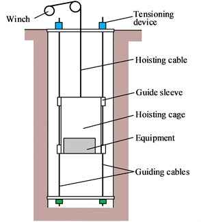 Cable-guided cage hoisting system with eccentric load