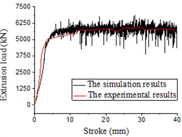 Load-stroke under traditional extrusion