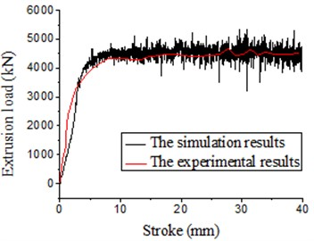 Load-stroke under vibration extrusion