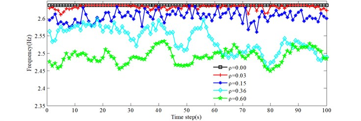 Variations of the first four frequencies with time as the vehicles pass over the bridge