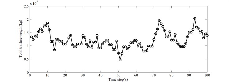 Effect of total traffic weight on different modes of the bridge (ρ= 0.15)