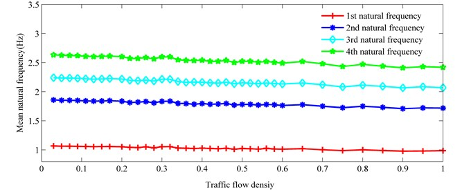 Mean natural frequency vs. traffic flow density