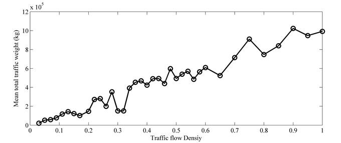 Mean total traffic weight vs. traffic flow density