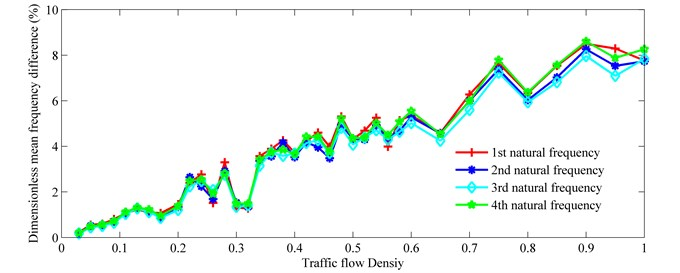 Mean frequency difference vs. traffic flow density
