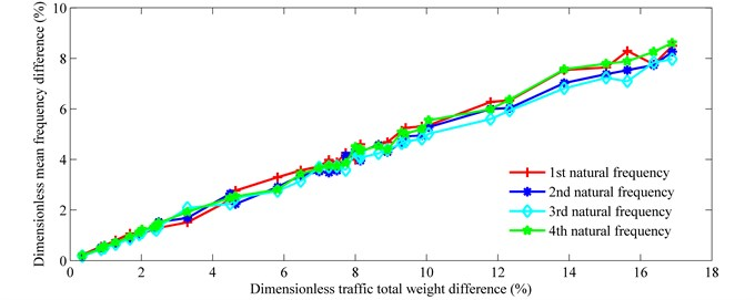 Frequency difference vs. traffic flow density