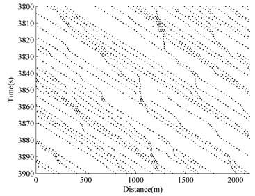 Traffic flow simulation result