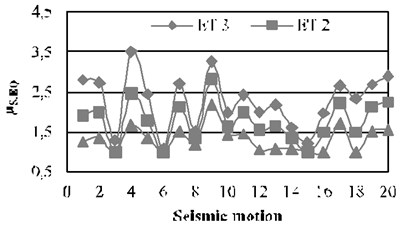 Story ductility values for the 3-level building, N-S direction