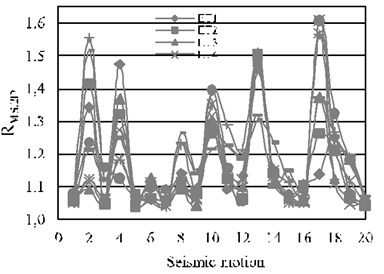 Story ductility reduction factors for the 10-level building, N-S direction