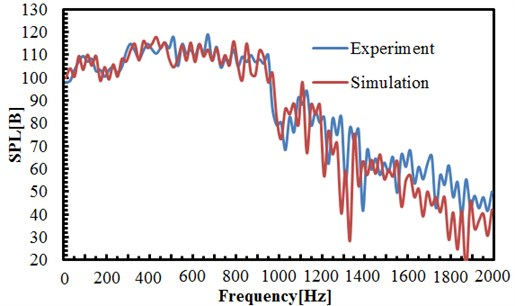 SPL comparison between simulation and experiment