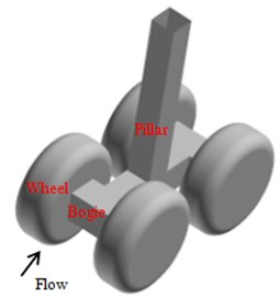Integral surface of various  components for landing gear