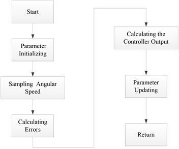 Program flow chart of attitude control algorithm