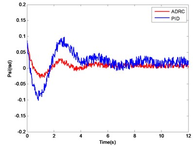 Attitude angle change curves of PID controller and ADRC