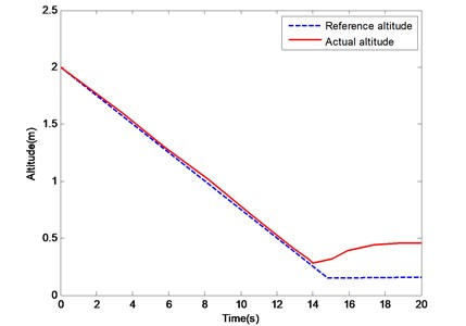 Change curves of height  under PID controller