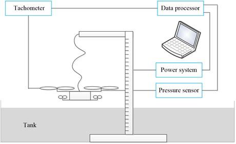IGE experimental setup