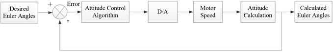 Chief flow chart of attitude control system