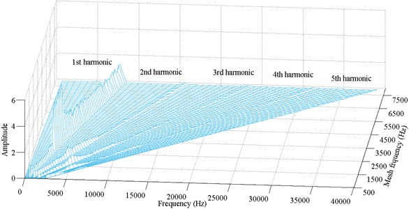 Frequency response amplitude at various mesh frequency for ζ=0.06