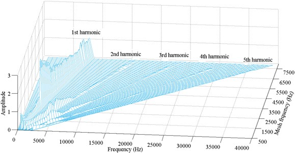 Frequency response amplitude at various mesh frequency for ζ=0.08