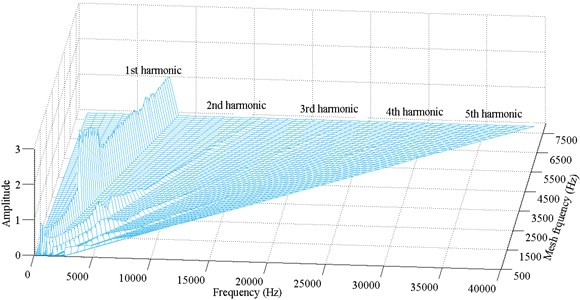 Frequency response amplitude at various mesh frequency for ζ=0.1