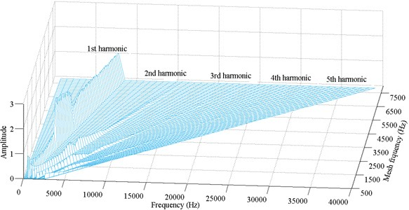 Frequency response amplitude at various mesh frequency for ζ=0.12
