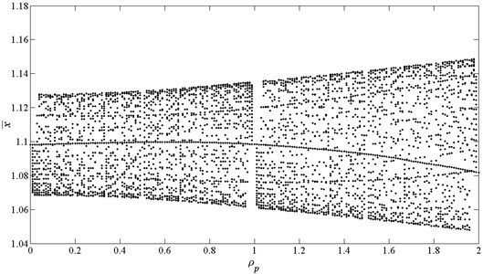 Bifurcation diagram using ρp as bifurcation parameter, here ρp=Ωp/Ωk