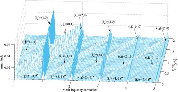 Frequency response amplitude at various external excitation frequency Ωp