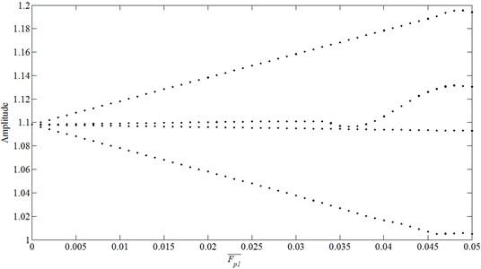 Bifurcation diagram using F-p1 as bifurcation parameter