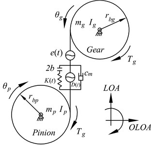 a) Snap shot of contact pattern (at t= 0) of a spur micro-segment gear pair;  b) the non-linear dynamic model