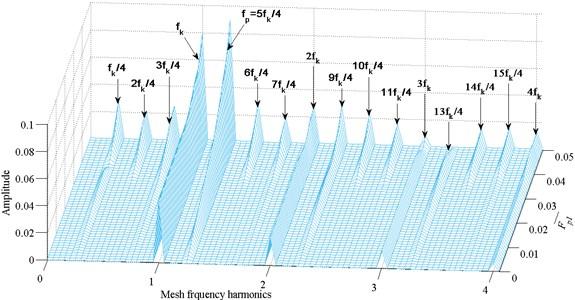 Frequency response amplitude at various external excitation amplitude F-p1