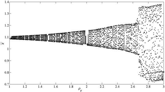 Bifurcation diagrams using ρe as bifurcation parameter, here e¯1=0.15