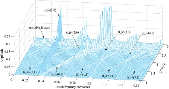 Frequency response amplitude at various internal excitation frequency Ωe