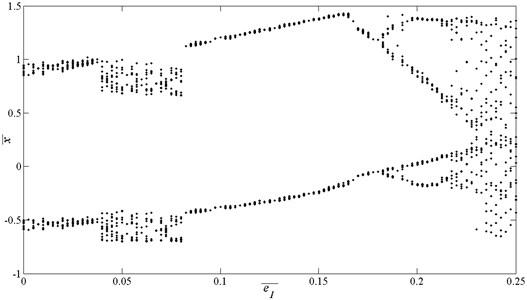 Bifurcation diagrams using e¯1 as bifurcation parameter, here Ωk=0.65