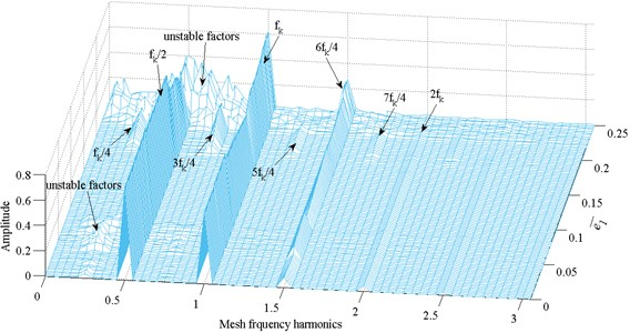Frequency response amplitude at various internal excitation frequency e¯1