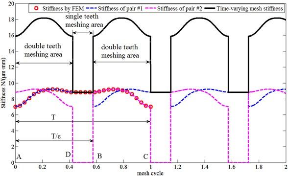 The mesh stiffness of micro-segment gear