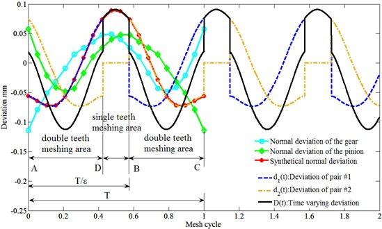 The time-varying normal deviation of micro-segment gear compared with standard involute gear