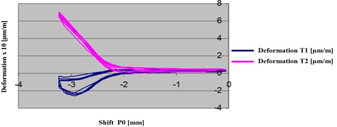 Deformation of the denture saddle in the shift function  of the entire measurement plane. The load of 1 kG