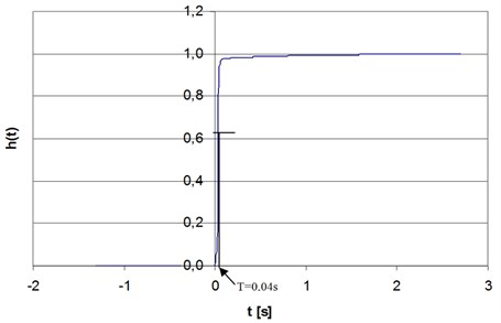 The response of the potentiometric transducer of linear shifts to the unit step function,  legend: ht– step response – a response system for extortion in the form of stroke unit 1t