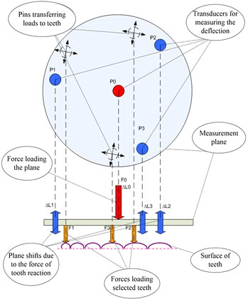 The measurement method of deformation and stress of the dental prosthesis